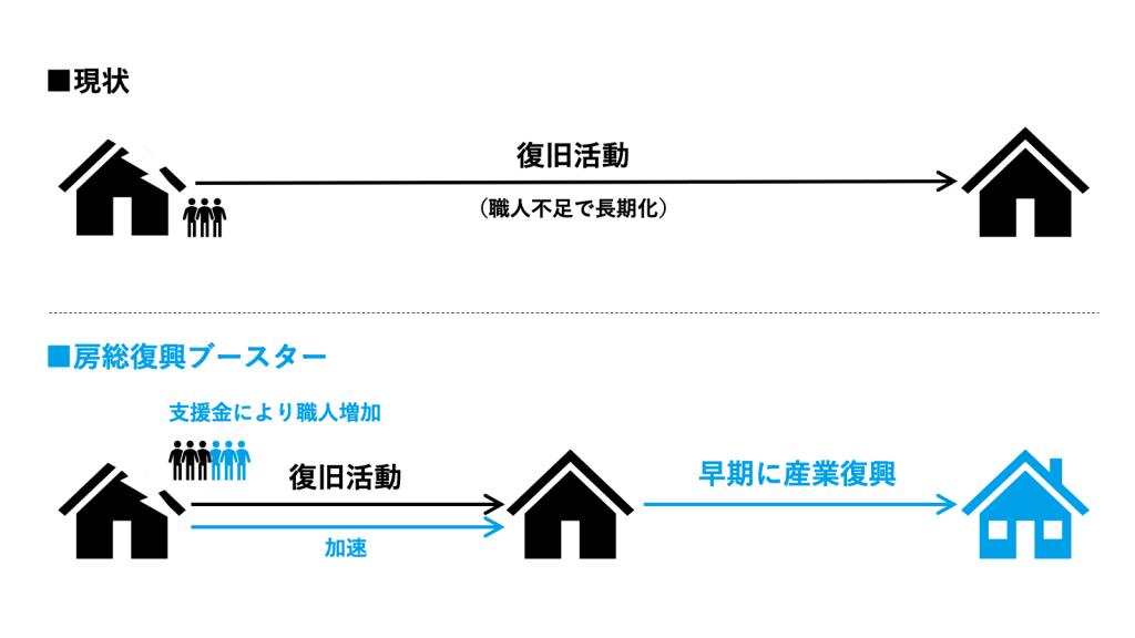 房総復興ブースター説明図